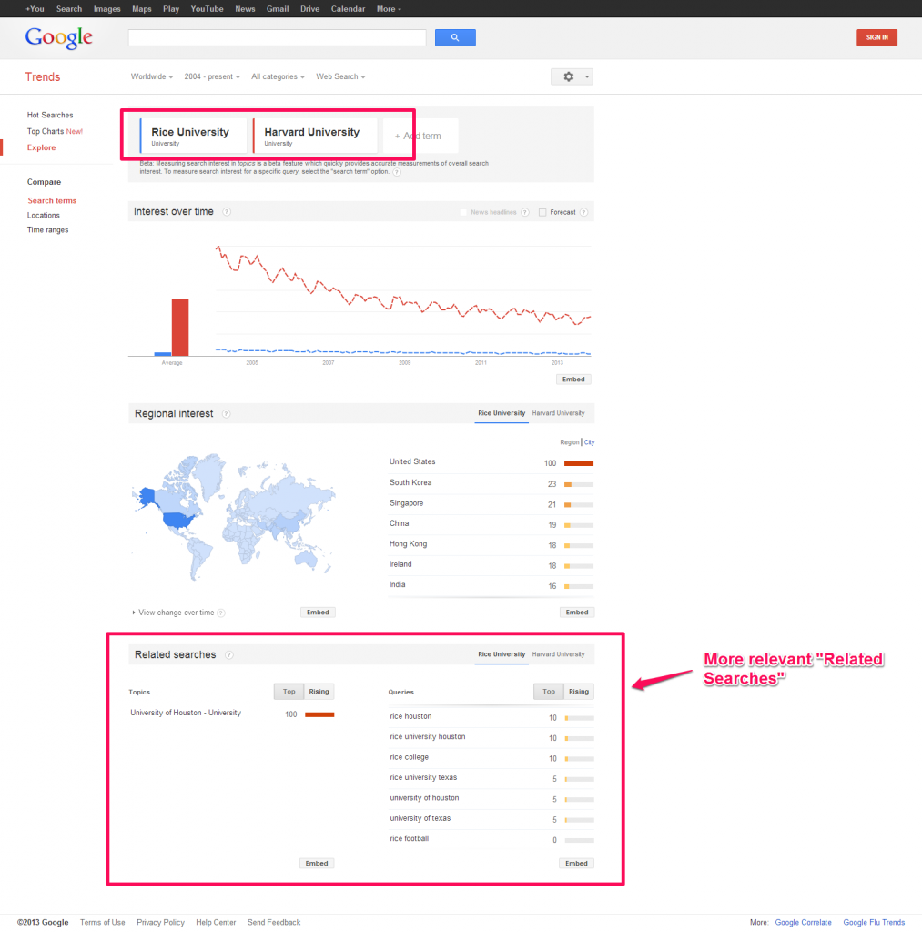 Google Trends Intelligent Version