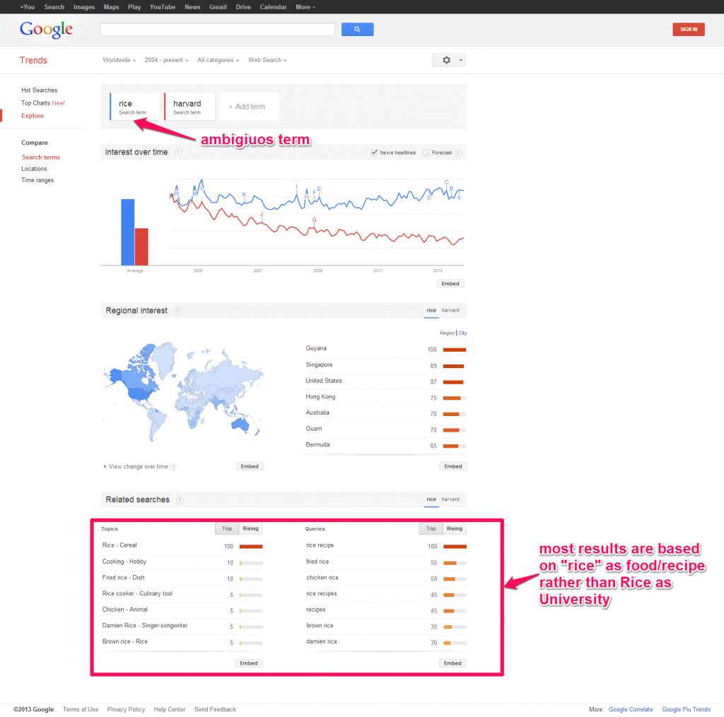 Google Trends  Previous Version